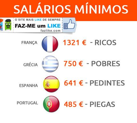 Salários Mínimos - França, Espanha, Grécia e Portugal