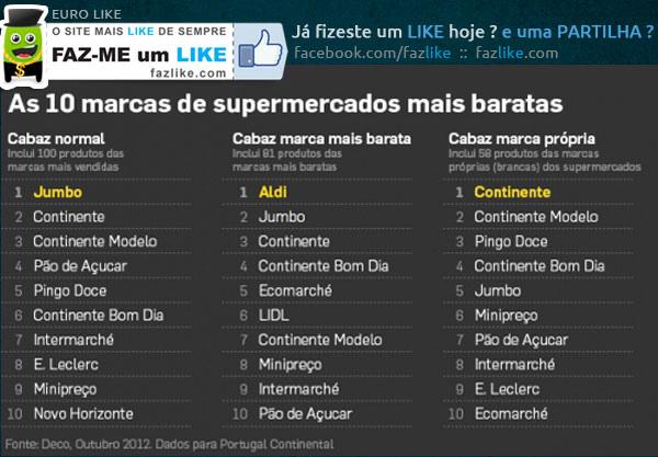 Supermercados mais Baratos de Portugal